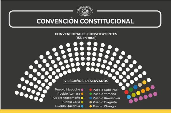 Sólo 6 de los 10 pueblos originarios con escaños reservados llevarán candidatos para la Convención Constitucional